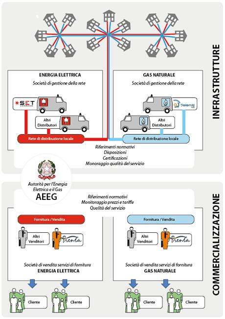 Schema distribuzione energia elettrica